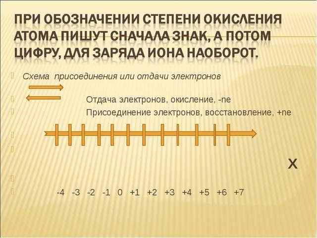 Схема присоединения или отдачи электронов Отдача электронов, окисление, -ne П...