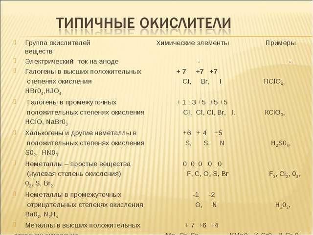 Группа окислителей Химические элементы Примеры веществ Электрический ток на а...