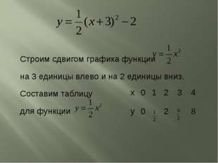 Строим сдвигом графика функции на 3 единицы влево и на 2 единицы вниз. Состав