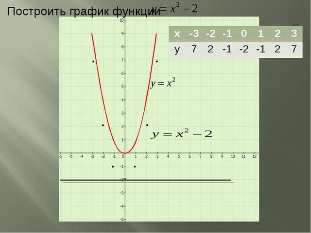 Построить график функции x-3-2-10123 y72-1-2-127