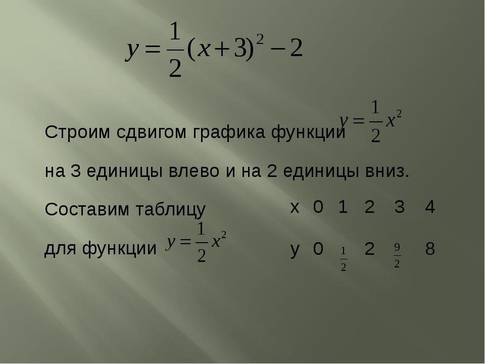 Строим сдвигом графика функции на 3 единицы влево и на 2 единицы вниз. Состав...