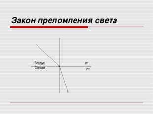 Закон преломления света α β Воздух Стекло n1 n2