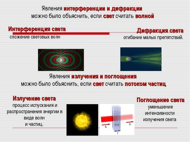 Явления интерференции и дифракции можно было объяснить, если свет считать вол...