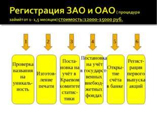1 2 3 4 5 6 Проверка названия на уникаль- ность Изготов- ление печати Поста-