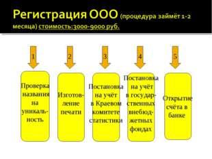 1 2 3 4 5 Проверка названия на уникаль- ность Изготов- ление печати Постановк