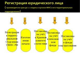 1 2 Регистрация в террито- риальном Отделении УМНС РФ Изготов- ление печати 3
