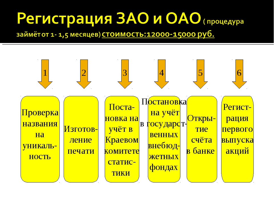 1 2 3 4 5 6 Проверка названия на уникаль- ность Изготов- ление печати Поста-...