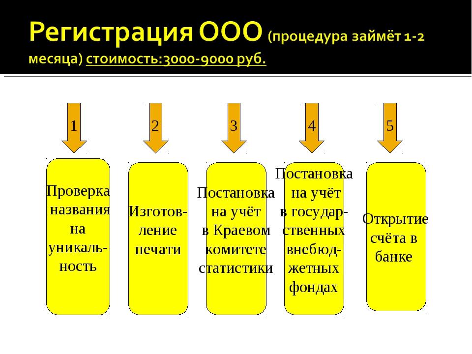 1 2 3 4 5 Проверка названия на уникаль- ность Изготов- ление печати Постановк...