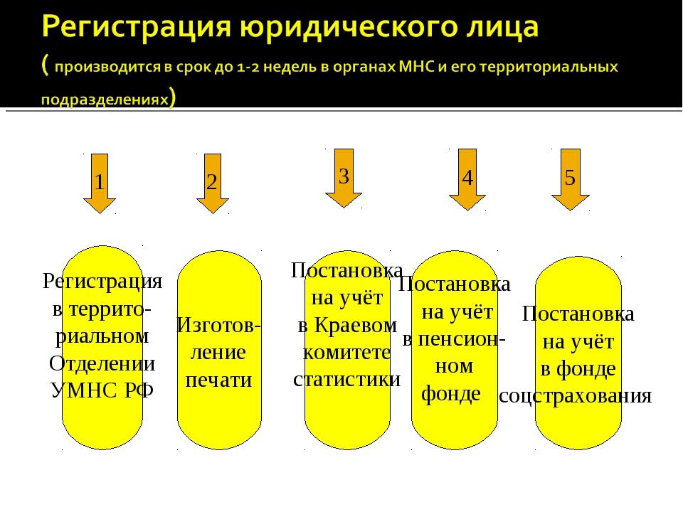 1 2 Регистрация в террито- риальном Отделении УМНС РФ Изготов- ление печати 3...