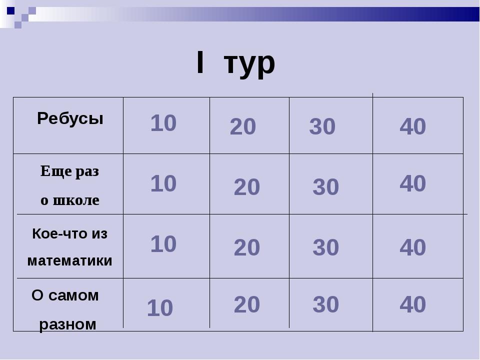 I тур 10 10 10 10 20 20 20 20 30 30 30 30 40 40 40 40 Кое-что из математики Е...
