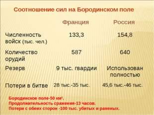Соотношение сил на Бородинском поле Бородинское поле-50 км². Продолжительност