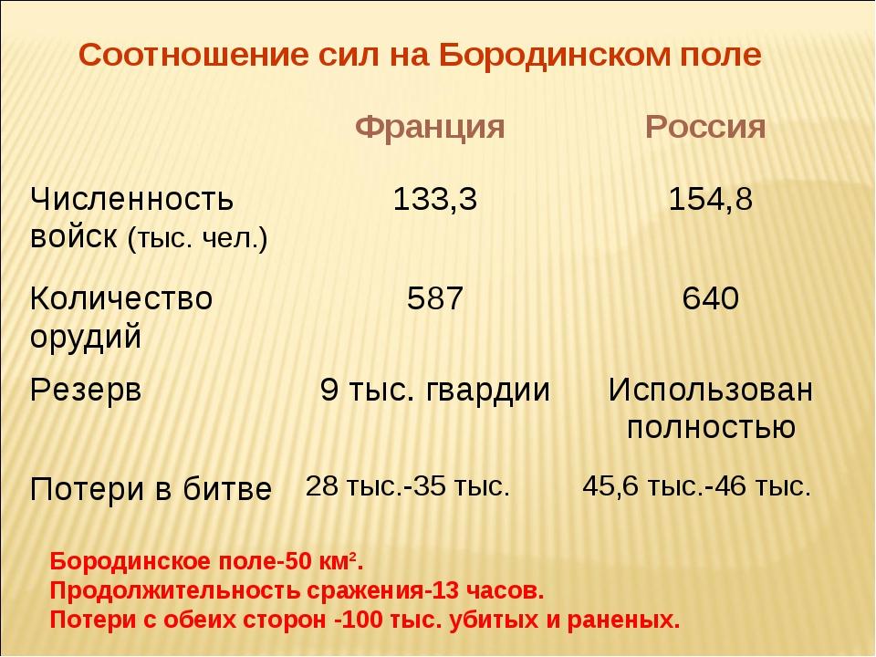 Соотношение сил на Бородинском поле Бородинское поле-50 км². Продолжительност...