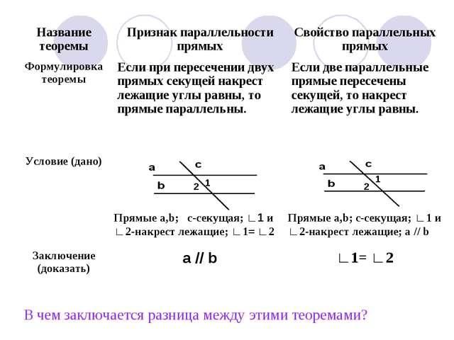 В чем заключается разница между этими теоремами? 1 1 2 2 Прямые a,b; c-секуща...