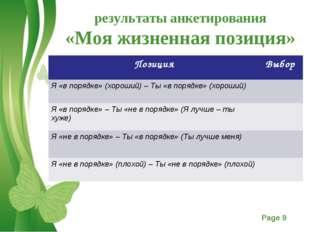 результаты анкетирования «Моя жизненная позиция» ПозицияВыбор Я «в порядке»