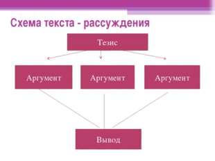 Схема текста - рассуждения Аргумент Аргумент Аргумент Вывод Тезис