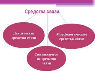 Лексические средства связи Морфологические средства связи Синтаксические сред