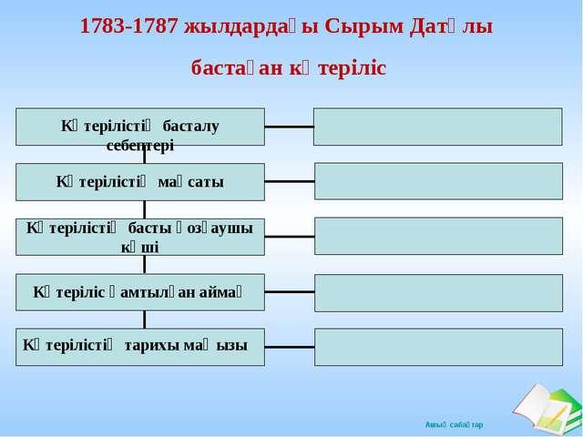 1783-1787 жылдардағы Сырым Датұлы бастаған көтеріліс Көтерілістің басталу себ...