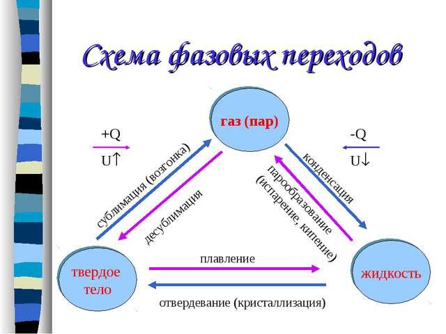 Схема фазовых переходов