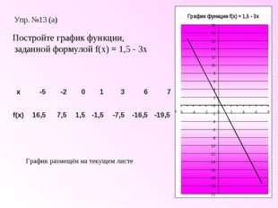 Упр. №13 (а) Постройте график функции, заданной формулой f(x) = 1,5 - 3x Граф