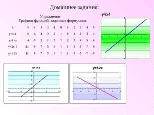 Домашнее задание: Упражнение Графики функций, заданных формулами. x-5-4-3