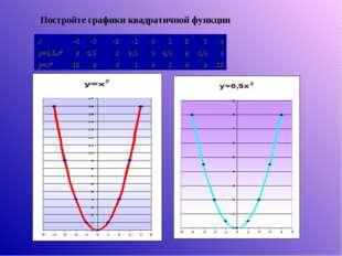 Постройте графики квадратичной функции x-4-3-2-101234 y=0,5x284,5