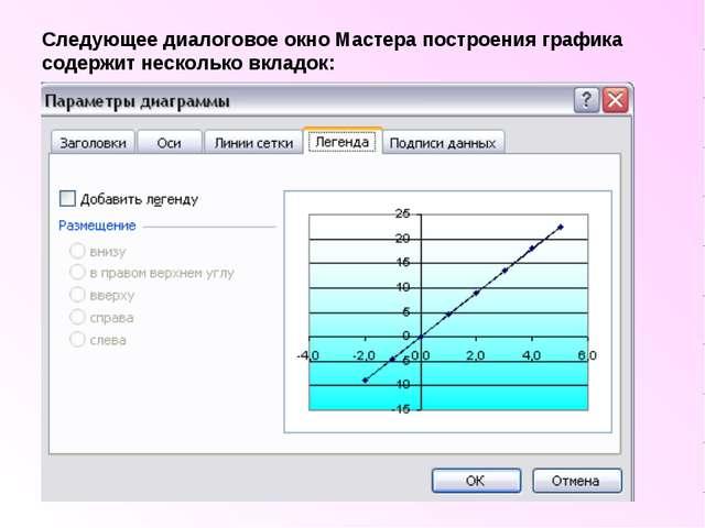 Следующее диалоговое окно Мастера построения графика содержит несколько вклад...