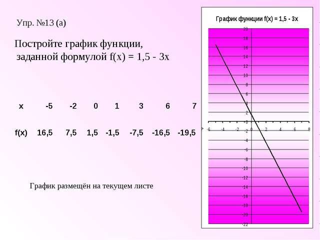 Упр. №13 (а) Постройте график функции, заданной формулой f(x) = 1,5 - 3x Граф...
