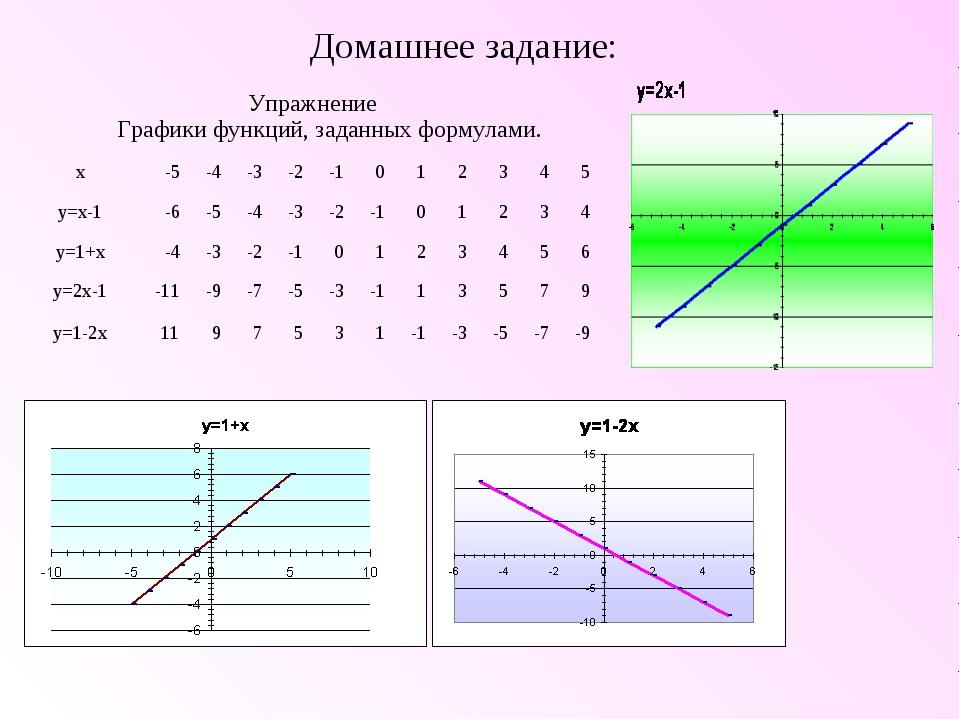 Домашнее задание: Упражнение Графики функций, заданных формулами. x-5-4-3...