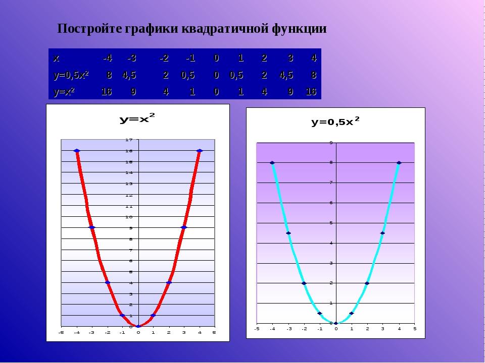 Постройте графики квадратичной функции x-4-3-2-101234 y=0,5x284,5...