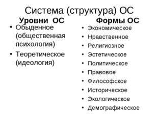 Система (структура) ОС Уровни ОС Обыденное (общественная психология) Теоретич