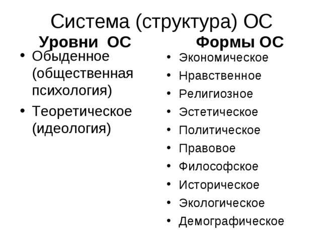 Система (структура) ОС Уровни ОС Обыденное (общественная психология) Теоретич...