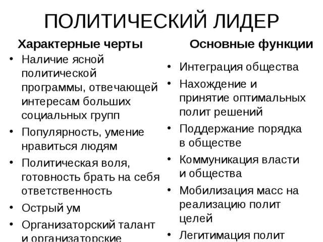 ПОЛИТИЧЕСКИЙ ЛИДЕР Характерные черты Наличие ясной политической программы, от...