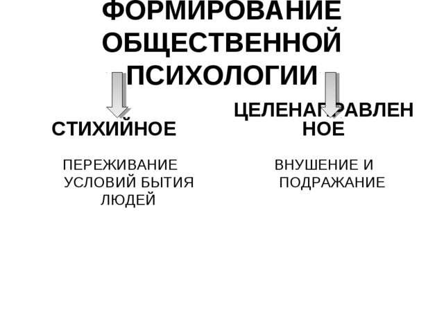 ФОРМИРОВАНИЕ ОБЩЕСТВЕННОЙ ПСИХОЛОГИИ СТИХИЙНОЕ ПЕРЕЖИВАНИЕ УСЛОВИЙ БЫТИЯ ЛЮДЕ...