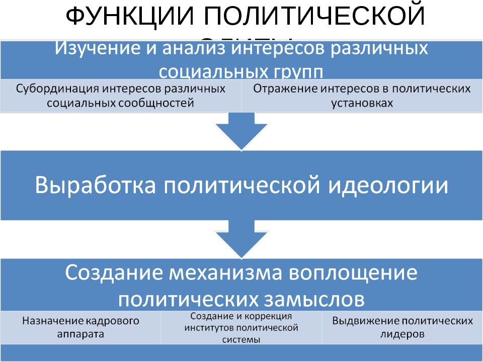 ФУНКЦИИ ПОЛИТИЧЕСКОЙ ЭЛИТЫ