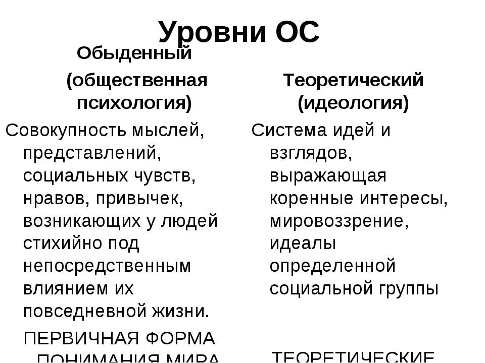 Уровни ОС Обыденный (общественная психология) Совокупность мыслей, представле...