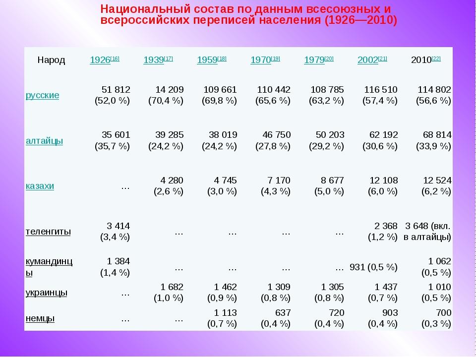 Национальный состав по данным всесоюзных и всероссийских переписей населения...