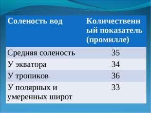 Соленость водКоличественный показатель (промилле) Средняя соленость 35 У эк