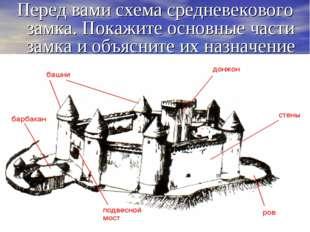 Перед вами схема средневекового замка. Покажите основные части замка и объясн