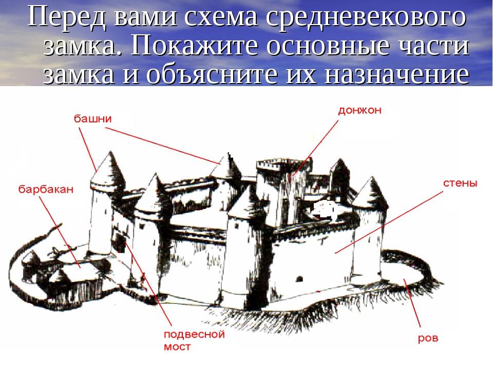 Перед вами схема средневекового замка. Покажите основные части замка и объясн...