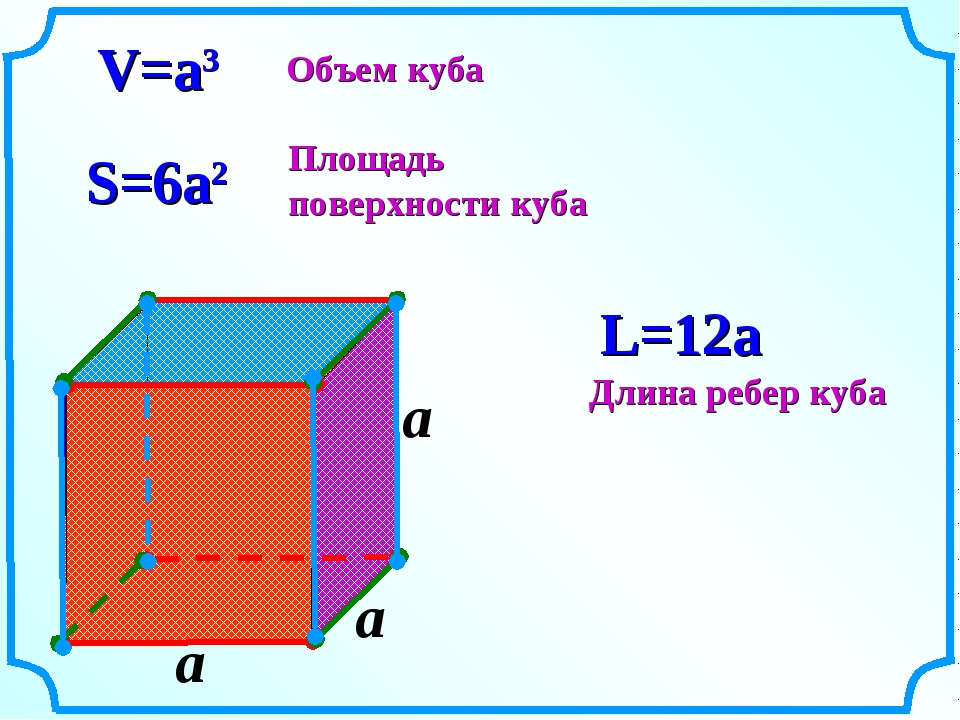 a V=a3 S=6a2 L=12a Объем куба Площадь поверхности куба Длина ребер куба a a
