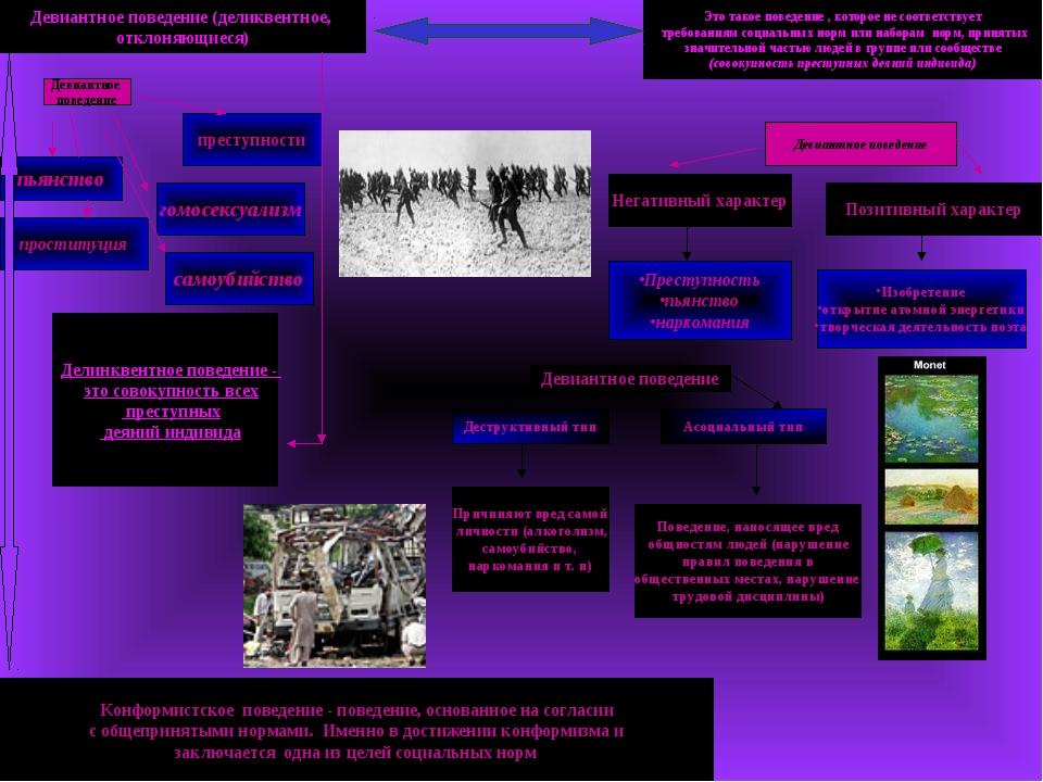 Девиантное поведение (деликвентное, отклоняющиеся) Конформистское поведение -...
