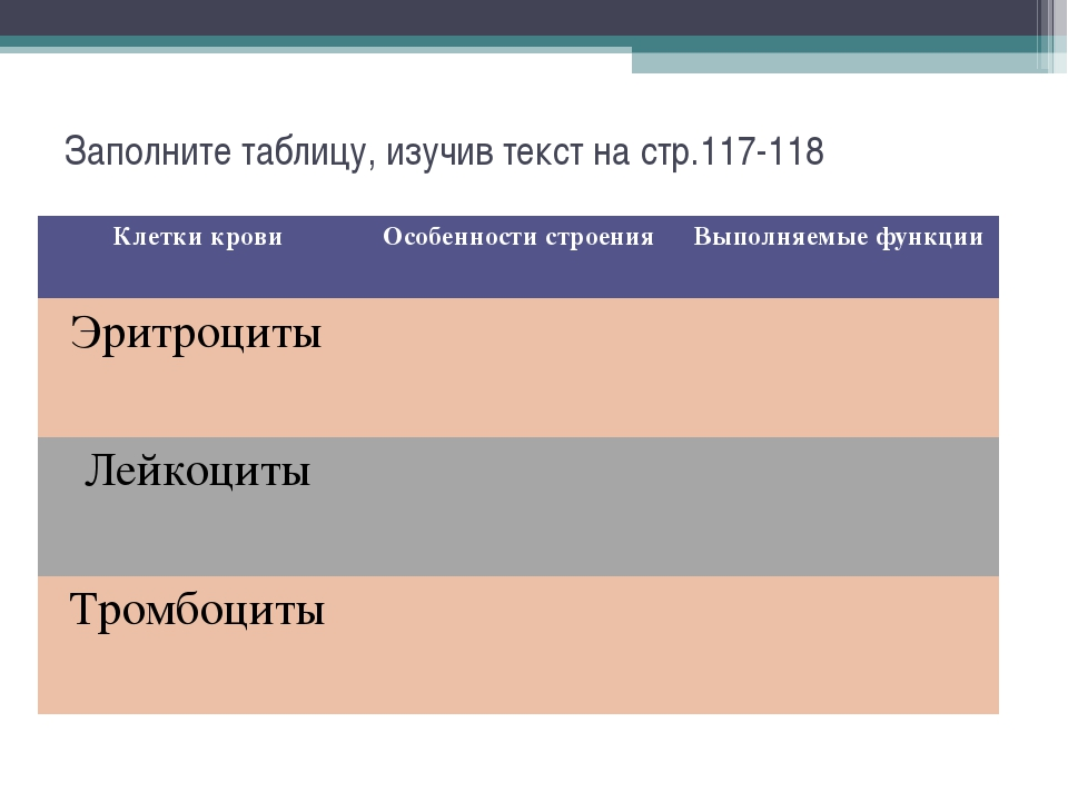 Заполните таблицу, изучив текст на стр.117-118 Клетки кровиОсобенности строе...