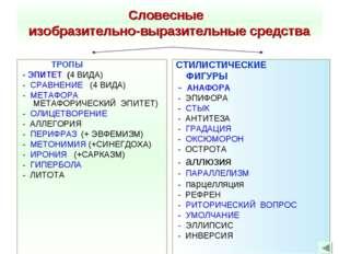 Словесные изобразительно-выразительные средства ТРОПЫ - ЭПИТЕТ (4 ВИДА) - СРА