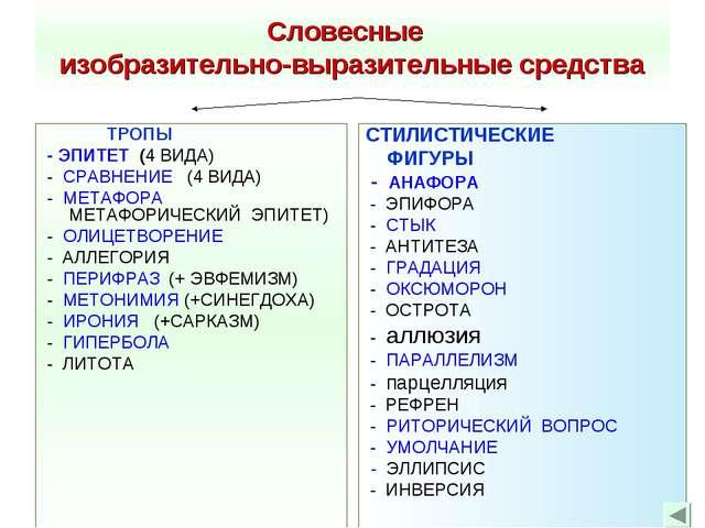 Словесные изобразительно-выразительные средства ТРОПЫ - ЭПИТЕТ (4 ВИДА) - СРА...