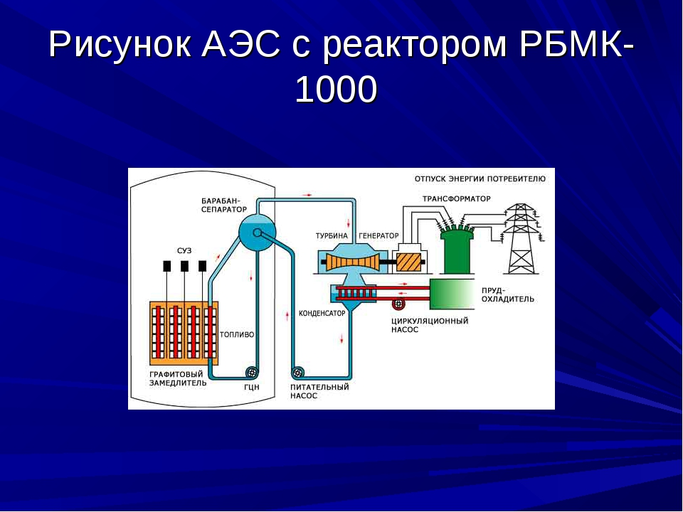 Рисунок АЭС с реактором РБМК-1000