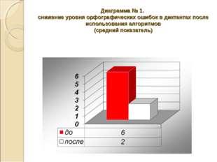 Диаграмма № 1. снижение уровня орфографических ошибок в диктантах после испол