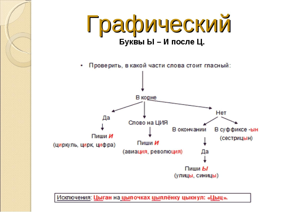 Графический Буквы Ы – И после Ц.