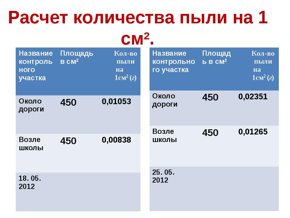 Расчет количества пыли на 1 см2. Название контрольного участка Площадь в см2...