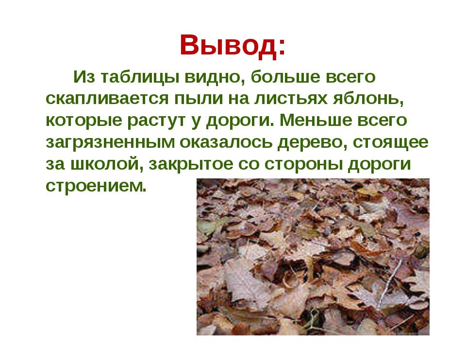Вывод: Из таблицы видно, больше всего скапливается пыли на листьях яблонь, ко...