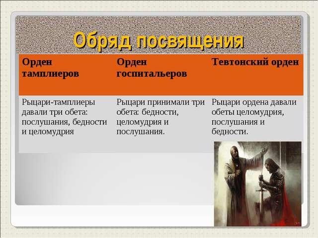 Обряд посвящения Орден тамплиеровОрден госпитальеров Тевтонский орден Рыцар...